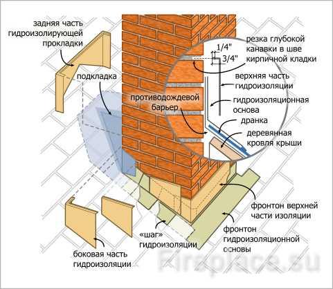 Как и чем заделать щель между трубой и крышей?