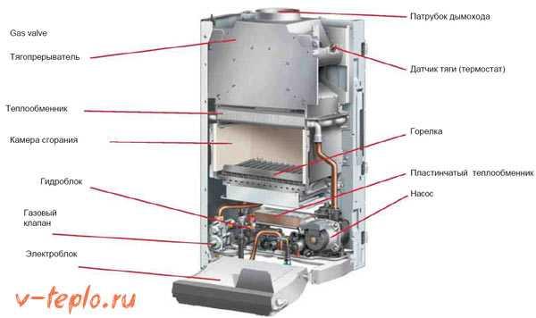 Домашний газовый котел protherm 24 квт двухконтурный: устройство, технические характеристики + отзывы владельцев