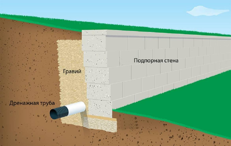 Подпорная стенка: функциональное украшение на даче