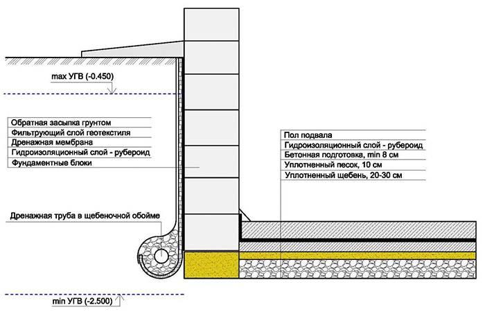 Технология гидроизоляции фундамента рулонными материалами
