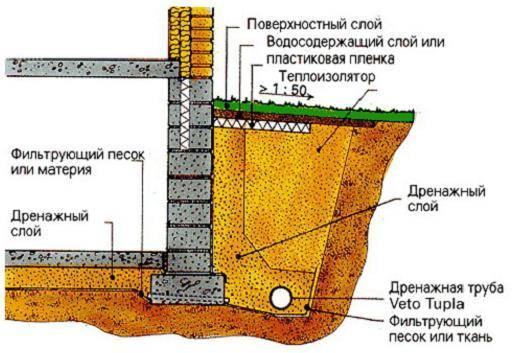 1020)прифундаментныйдренаж- нюансы возведенияприфундаментый дренаж: требования снип, правила строительства траншей, этапы устройства дренажной системы