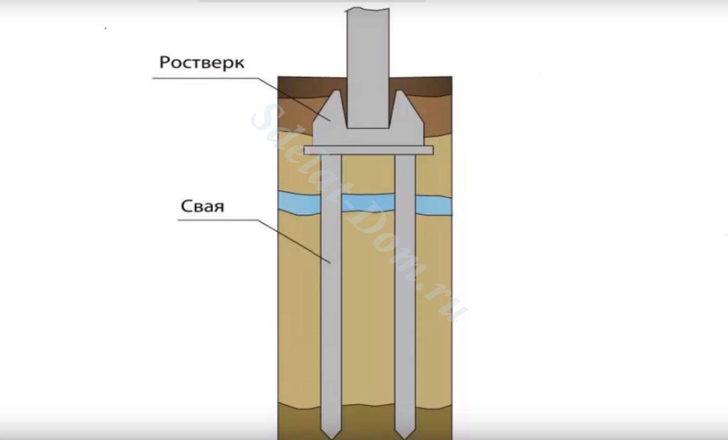 Глубина свай под дом: как правильно выбрать