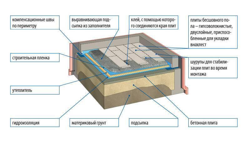 Пол по грунту на ленточном фундаменте - устройство и технология