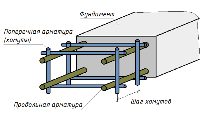Расчет ленточного фундамента
