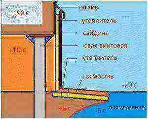 Способы забирки свайного фундамента, способы обустройства, гидроизоляция и утепления