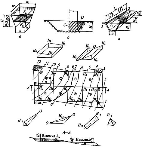 Все тонкости копки котлована под фундамент: расчеты, чертежи и средняя стоимость