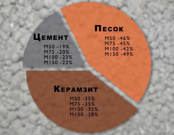 Сколько весит керамзитобетонный блок