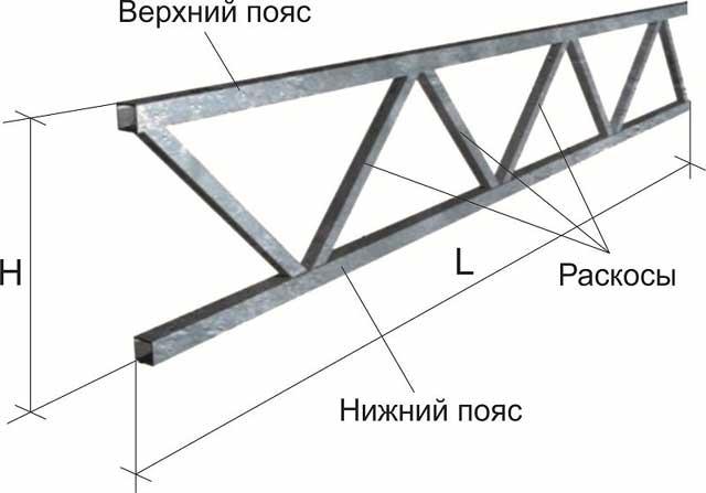 Фермы из профильной трубы: чертеж арочных металлических ферм, изготовление, расчет конструкции из прямоугольных труб, типовые односкатные для навеса
