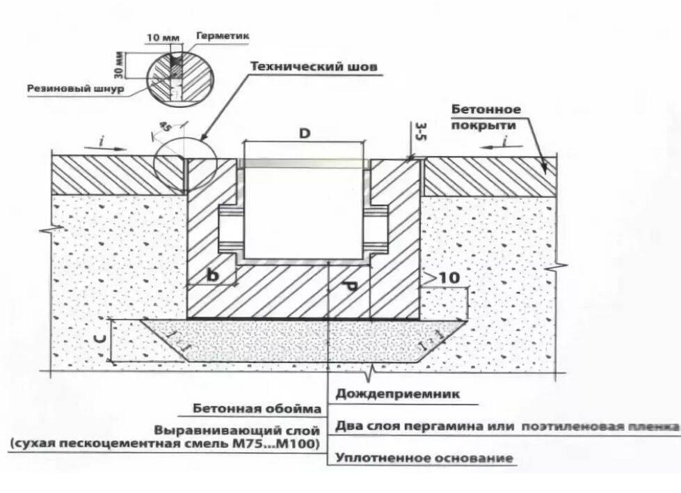 Дренажная система вокруг дома: устройство дренажа для фундамента