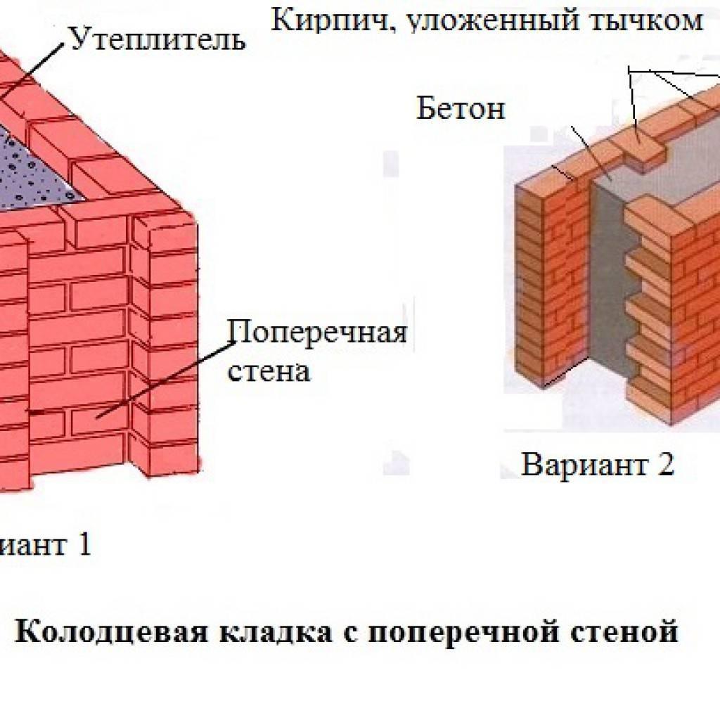 Кирпичная кладка с утеплителем (слоистая, колодцевая), самый эффективный материал, утепление своими руками: инструкция, фото и видео-уроки, цена