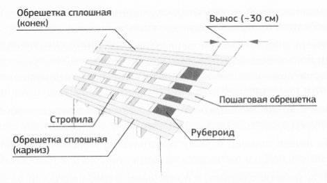 Стропильная система двускатной крыши под профнастил, в том числе ее схема и конструкция, а также особенности монтажа
