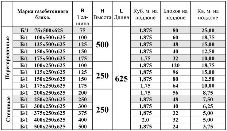 Как рассчитать вес и размер газобетонных блоков?