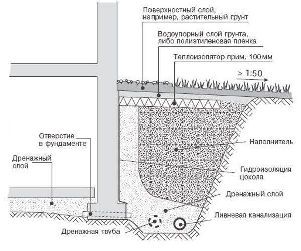 Устройство отмостки снип 3.04.01
