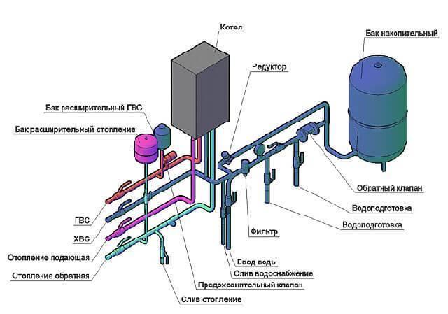 Подключение двухконтурного газового котла: схема установки