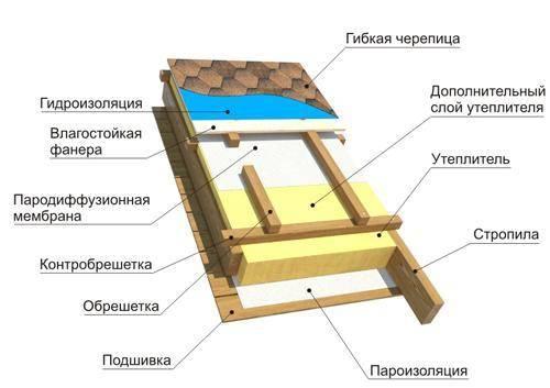 Монтаж гибкой черепицы шинглас (технониколь shinglas)