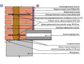 Кирпичная кладка с утеплителем внутри: технология
