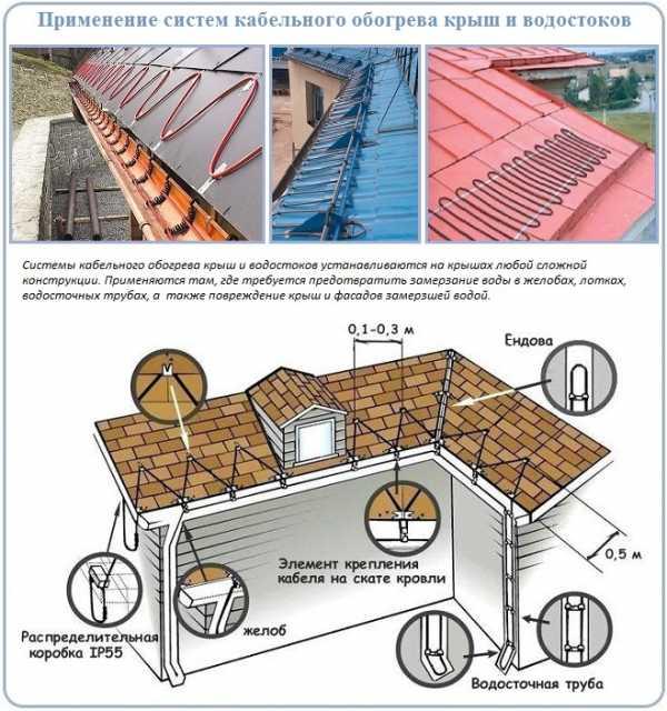 Греющий кабель для водостока и крыши: выбор и монтаж в системе антиобледенения