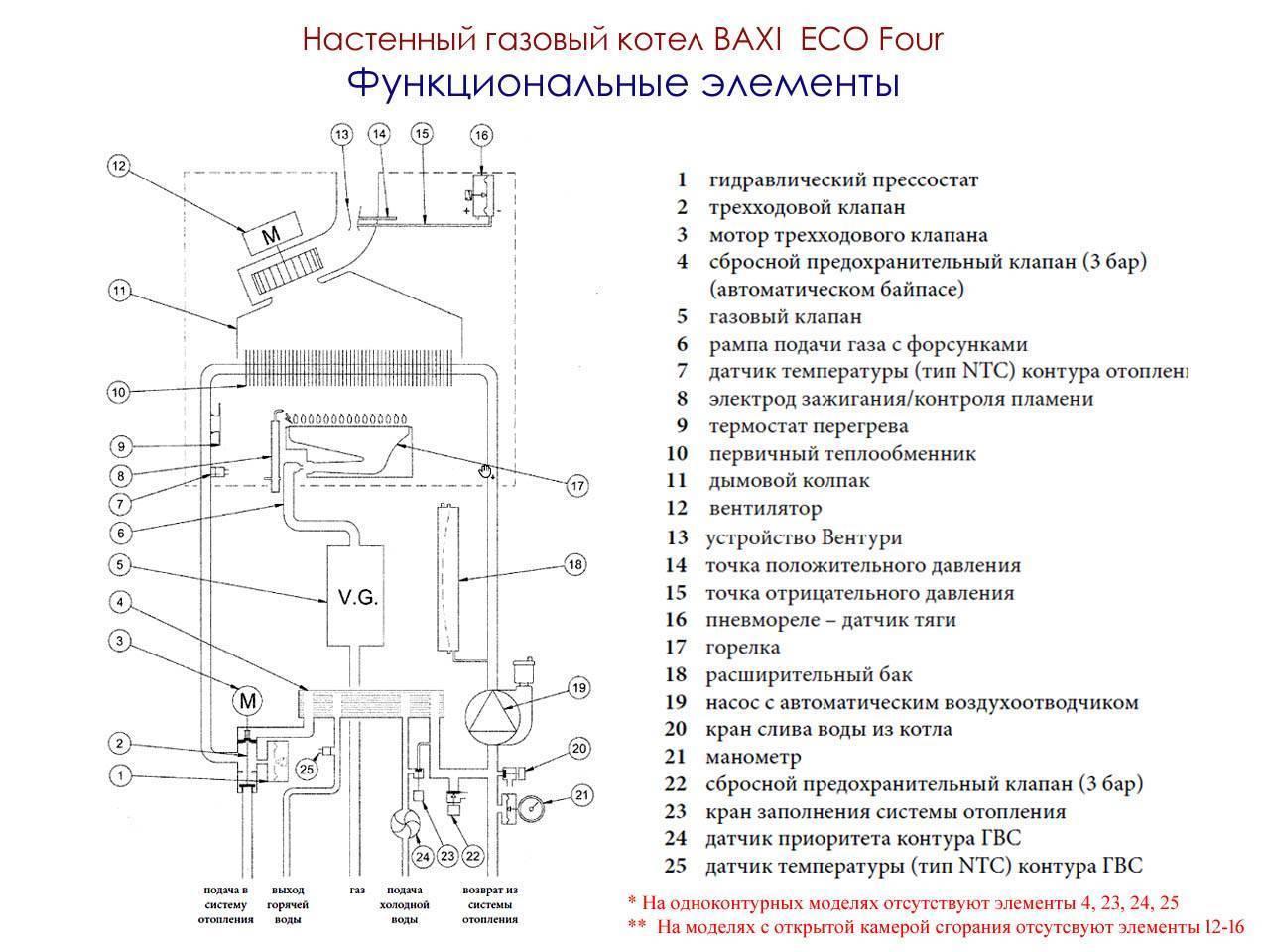 Отопительный настенный газовый котел buderus: устройство, виды (одноконтурные и двухконтурные), а также модели и отзывы