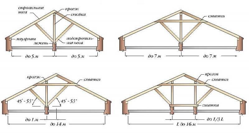 Устройство односкатной крыши: особенности проектирования