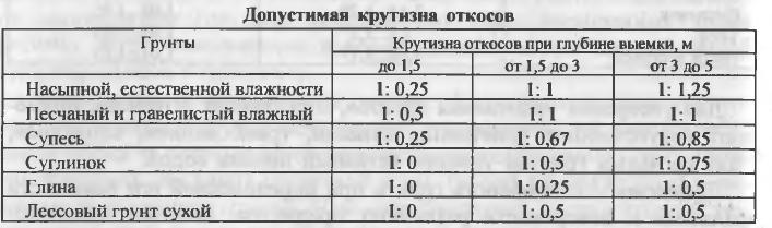 Коэффициент остаточного разрыхления – коэффициент разрыхления грунта (таблица, снип) — стройматериалы пирамида в демихово
