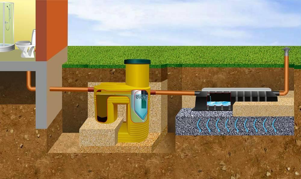 Что выбрать для канализации в загородном доме: виды накопительных емкостей и септиков +видео