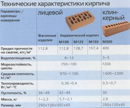 Полуторный кирпич: размер, вес и другие параметры и характеристики