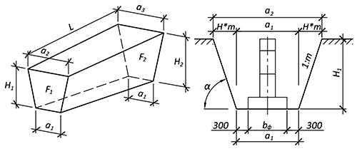 Как правильно рассчитать объем траншеи?