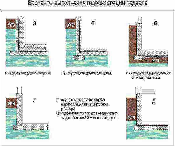 Гидроизоляция фундамента рубероидом, стоит ли делать?