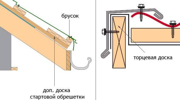 Обрешетка крыши (50 фото): какую доску использовать для контробрешетки кровли, размеры бруса и правила монтажа