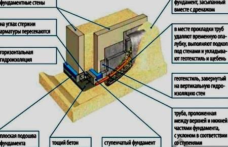 Строительство фундамента на участке с уклоном