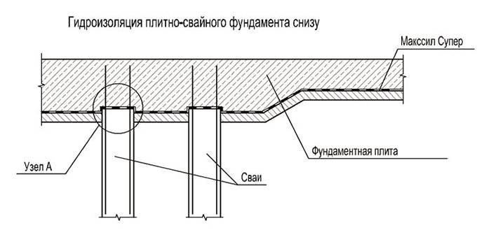 Свайный фундамент своими руками: как сделать основание для частного дома, этапы строительства (бурение, монтаж и технология установки свай, заливка и т.д.)