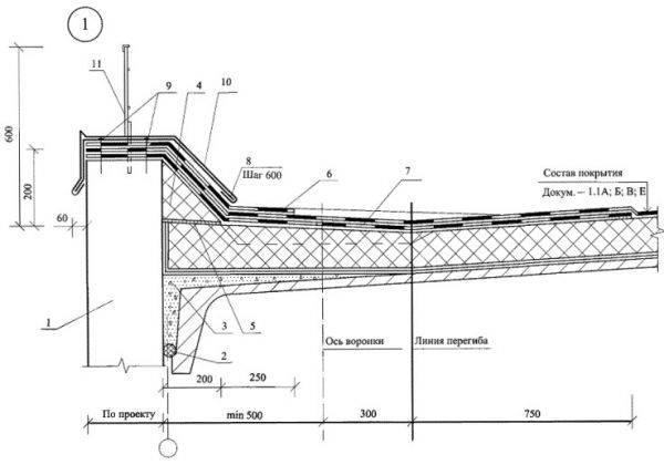 Что представляет собой парапет на крыше плоской кровли и какова его высота по СНиП
