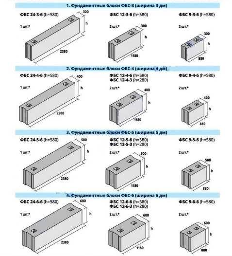 Марки бетона, правильный подбор для обеспечения прочности постройки