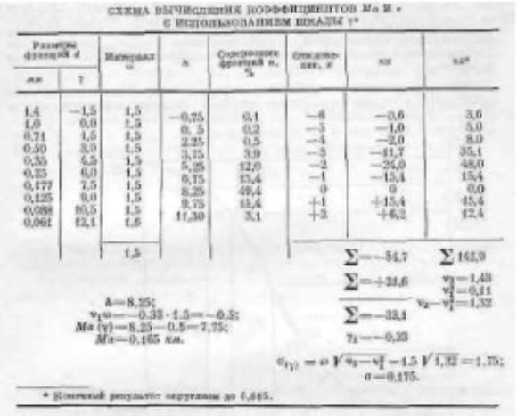 Гост 12536-2014: грунты. методы лабораторного определения гранулометрического (зернового) и микроагрегатного состава