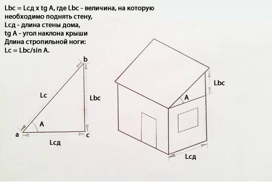 Как рассчитать угол наклона крыши