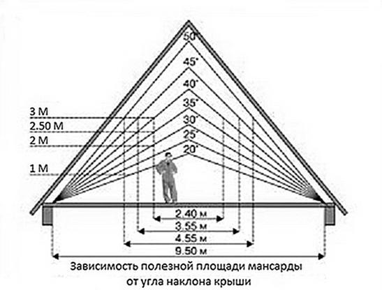 Калькулятор расчета стропильной системы двухскатной крыши