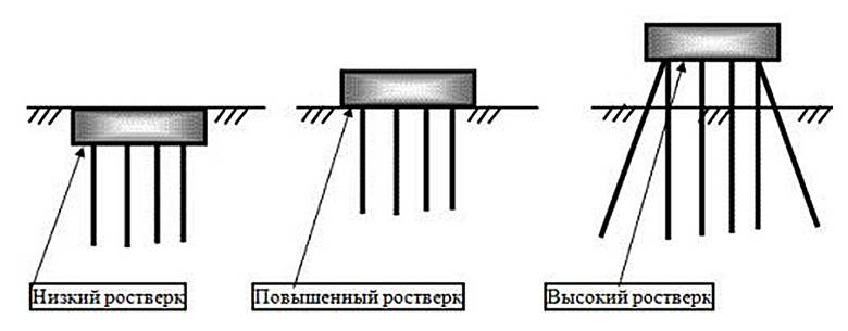 Свайный фундамент: плюсы и минусы