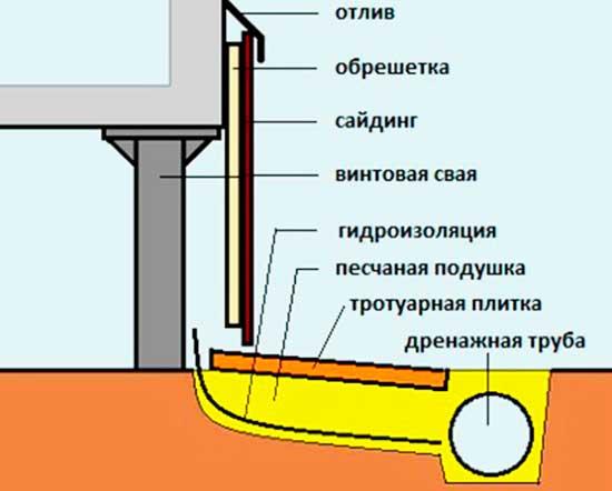 Чем закрыть цоколь столбчатого фундамента?