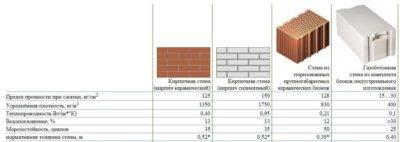 Предел огнестойкости газобетонных блоков - портал по безопасности