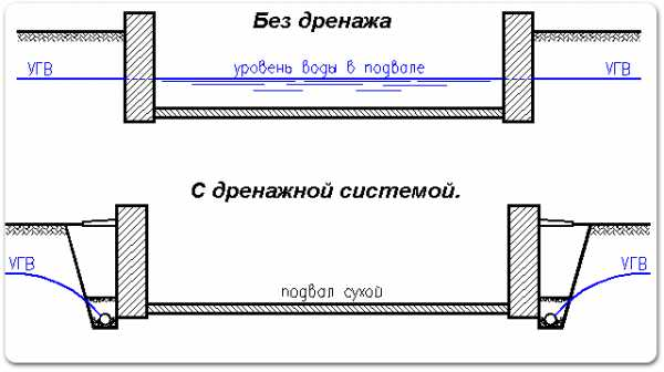 Расчет ленточного фундамента: сбор нагрузок и определение ширины