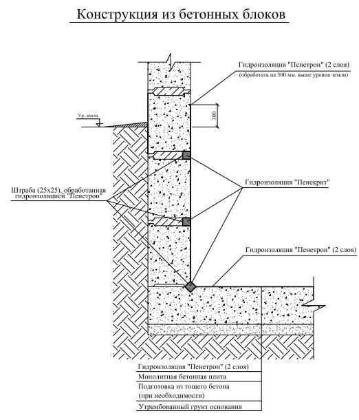 Проникающая гидроизоляция для бетона, кирпичной кладки, отзывы