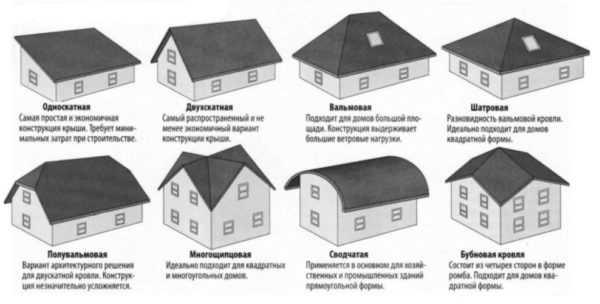 Проект мансарды (62 фото): примеры внутренней планировки этажа мансарды в частном доме, двускатная мансардная крыша и другие варианты конструкций