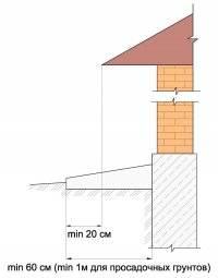 Ремонт отмостки: чем заделать трещины отмостки вокруг дома своими руками? как правильно отремонтировать отмостку, отошедшую от фундамента?