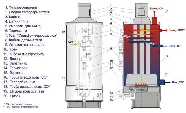 Газовые котлы аогв жуковский: комфорт, универсал, эконом плюс