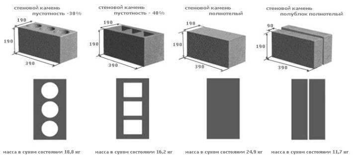 Сколько шлакоблоков в кубе: параметры расчёта для определения в кладке и на поддоне