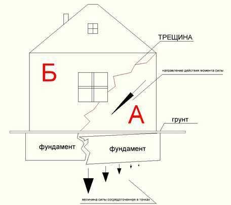 Причины появления трещин в газобетонных стенах и методы их устранения
