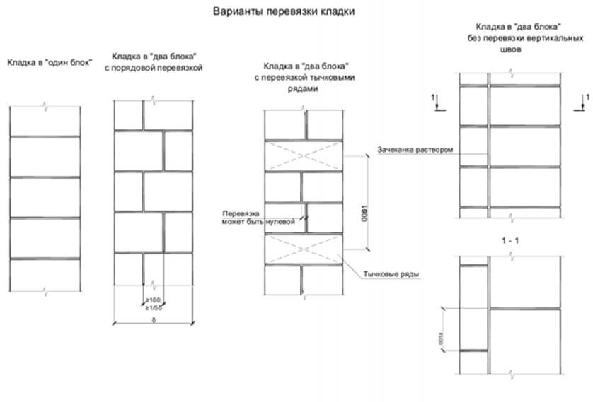 Укладка плит перекрытия на фундамент: виды и нюансы