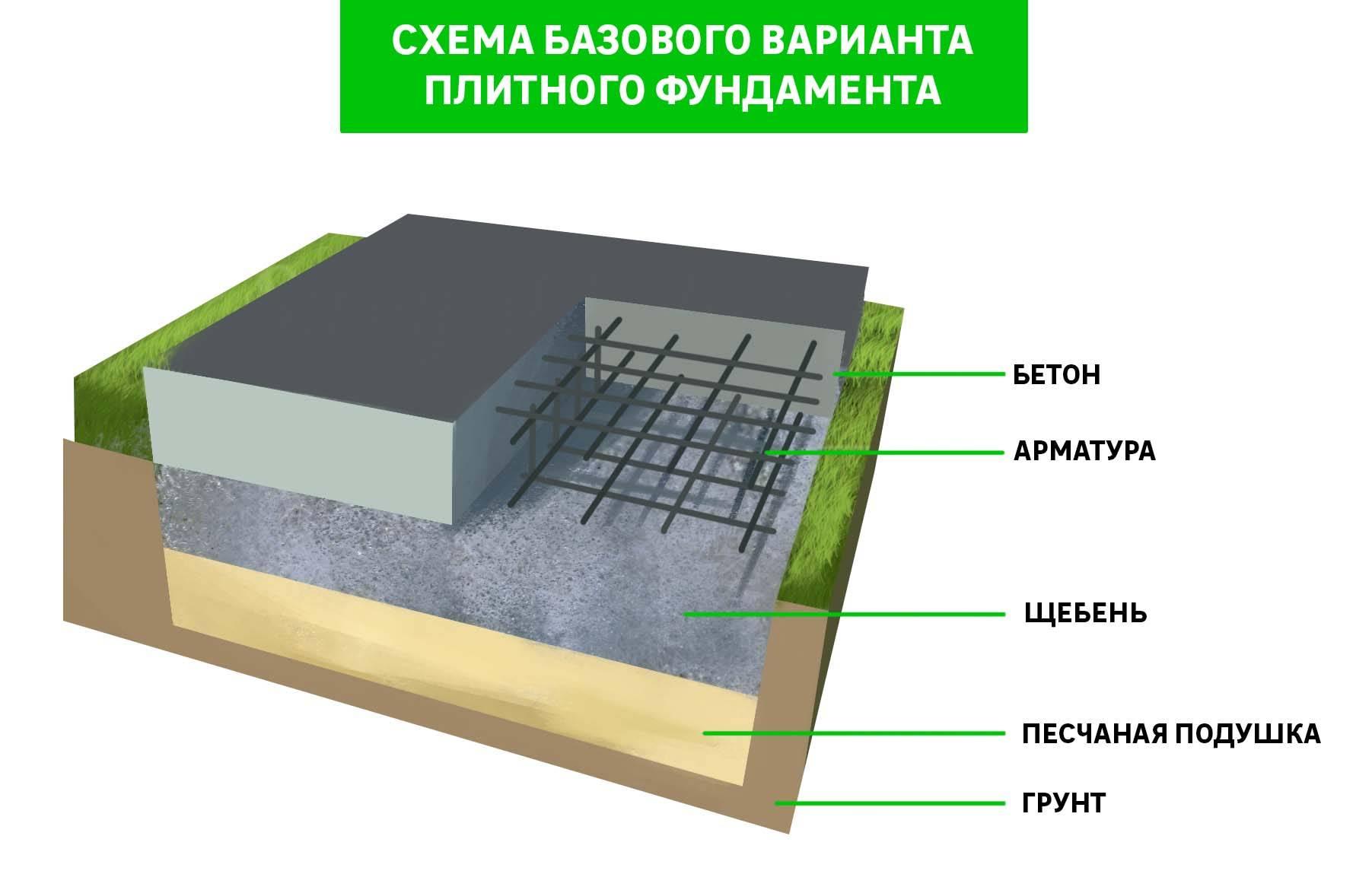 Особенности и технология строительства ленточного фундамента для дома из газобетона