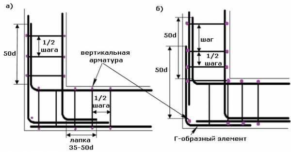 Армирование ленточного фундамента - технология проведения работ