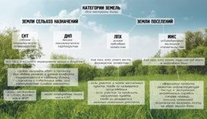 Как перевести земли сельскохозяйственного назначения в ижс?
